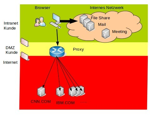 Connections Cloud Proxy